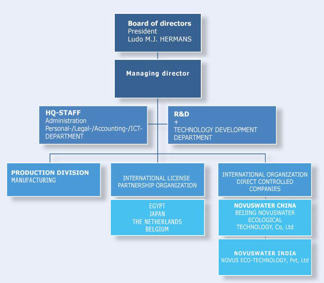 company structure and ict An information technology audit, or information systems audit, is an examination of the management controls within an information technology (it) infrastructure the evaluation of obtained evidence determines if the information systems are safeguarding assets, maintaining data integrity , and operating effectively to achieve the organization's .